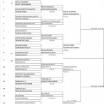 BOYS DOUBLES MAIN DRAW-14 FOR 3-1