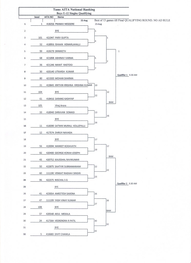 BOYS U 12 SINGLES QUALIFYING DRAW SHEET 1 (3)